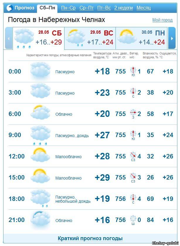 Погода шведино ставропольский край