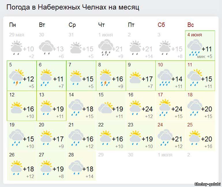 Прогноз погоды в Набережных челнах на июнь месяц