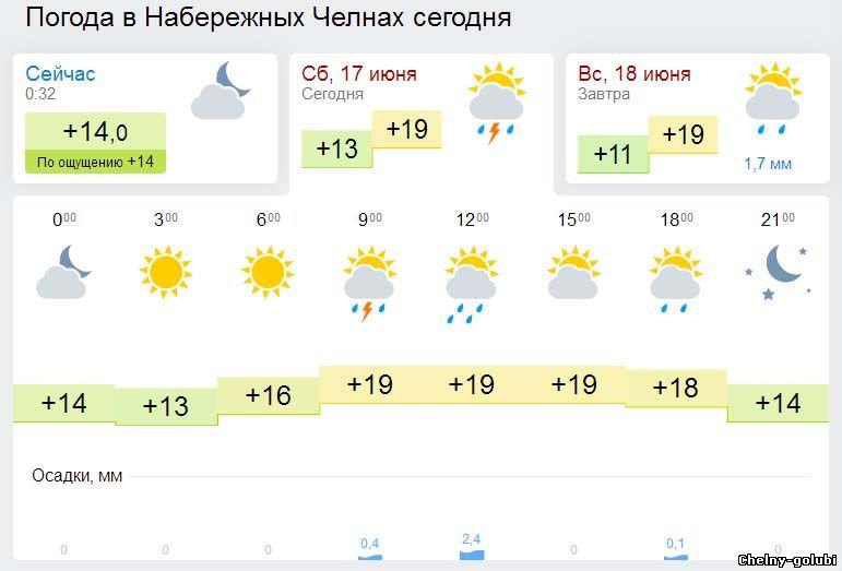 Погода в день соревнований